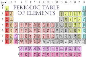 The Periodic Table of Elements: A Unit Study
