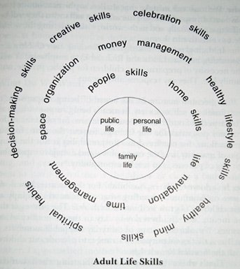 From Life Skills for Kids by Christine M. Field