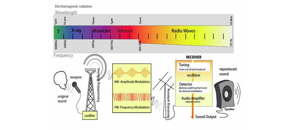 Radio Reception and Transmission {Free Lesson Plan}
