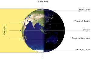 The Equinox: A Unit Study